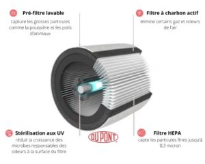 systeme filtration DuPont